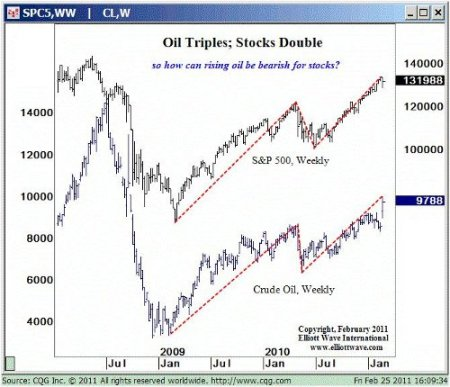 Oil stocks 2011 updated