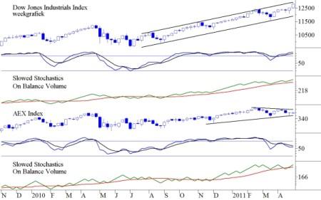 Dow Jones en AEX
