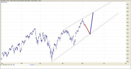 TA S&P 500 4 mei 2011