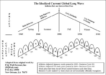 idealized_current_global_long_wave