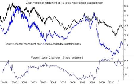 2 en 10-jaarsrente en renteverschil tussen beiden