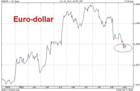 megarip_of_minidip_euro_dollar_grafiek