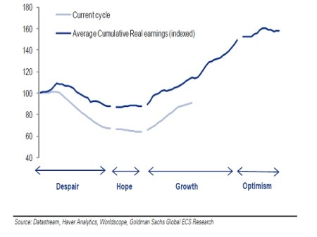 Groei bedrijfswinsten en aandelencyclus