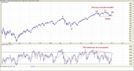 TA S&P 500 6 juli 2011 grafiek 2