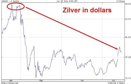 Zilver in dollars juli 2011