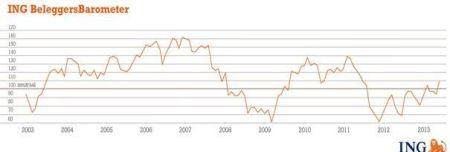 NG Beleggersbarometer mei 2013