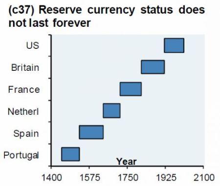 Historie reservevaluta
