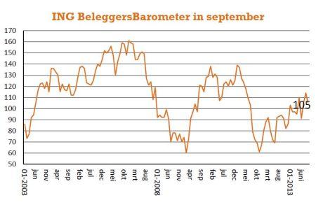 ING Beleggersbarometer september 2013