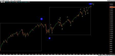 TA S&P 14 december 2013