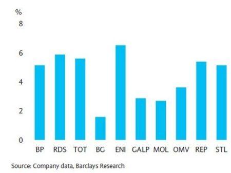 Aantrekkelijk dividendrendement in de sector