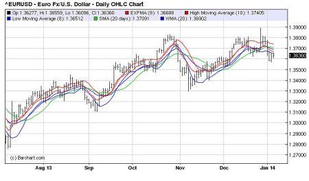 De koers van de euro krijgt klappen in de eerste handelsweek van 2014