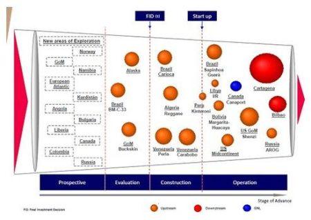 Figuur 3 De nieuwe ambities van Repsol