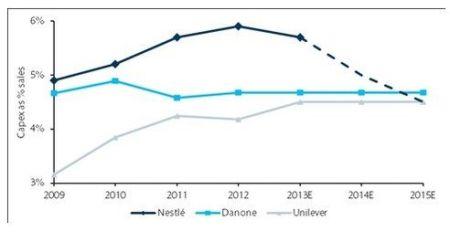Nestle gaat minder investeringen plegen