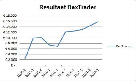 DaxTrader Korte Termijn 28 juli 2017 grafiek