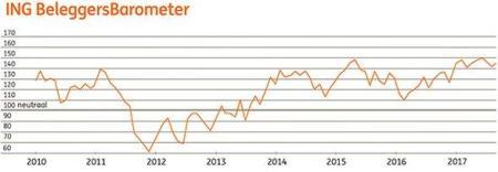 ING Beleggersbarometer augustus 2017