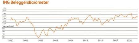 ING Beleggersbarometer juni 2018