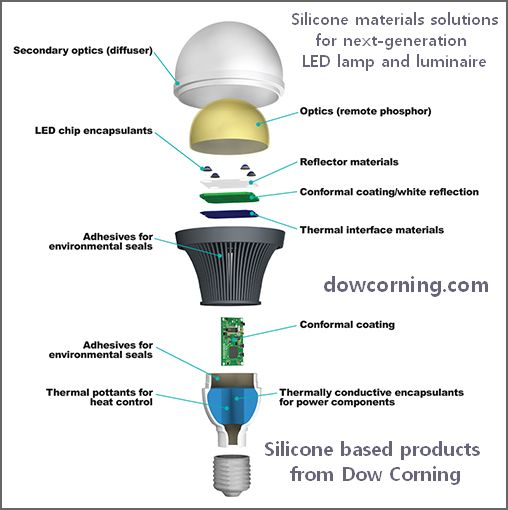 Silicone based products from Dow Corning