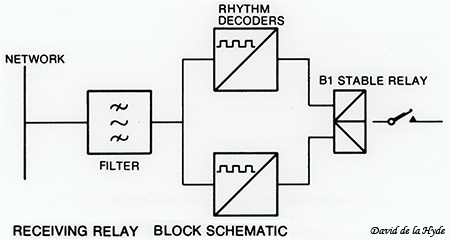 Load and Ripple Control