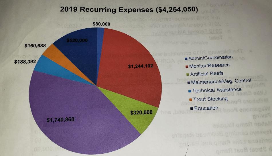 recreational fishing funding council, Delaware