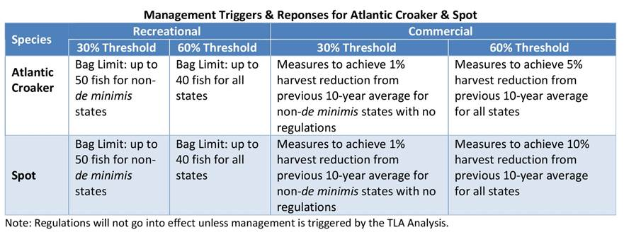 asmfc, Atlantic Croaker and Spot Addenda, atlantic states marine fisheries commission