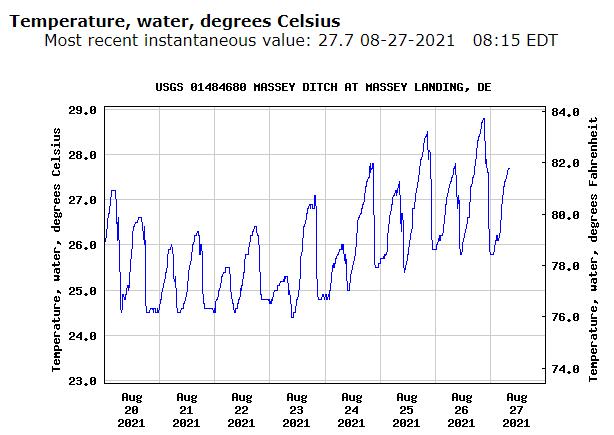 Masseys Ditch water temperatures , long neck, masseys landing, delaware surf fishing, usgs survey stations