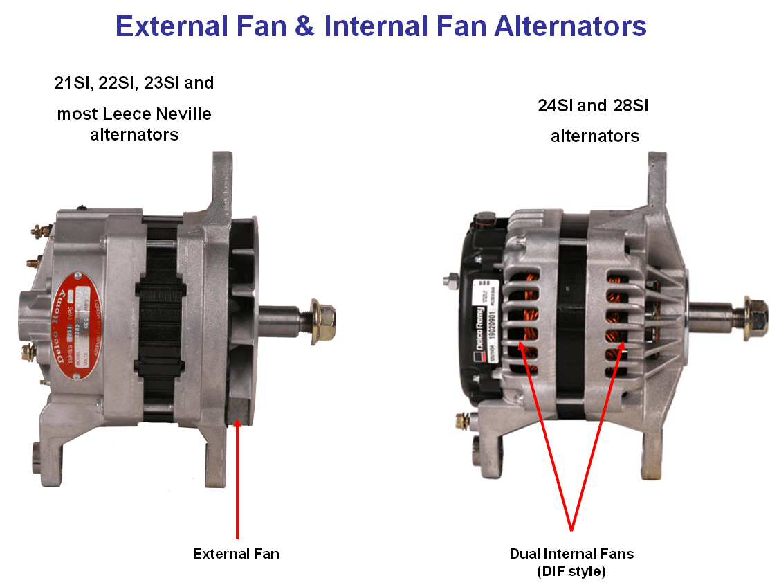 hight resolution of dual internal fan alternators
