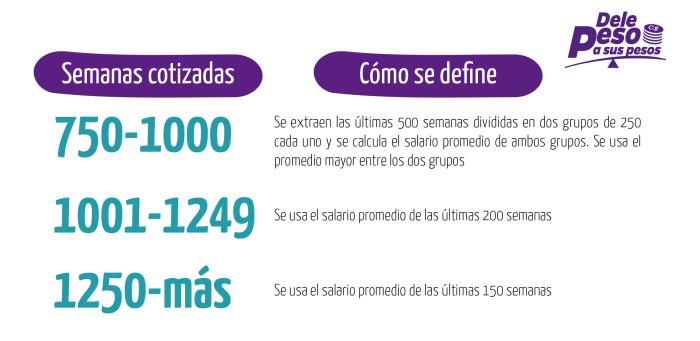 Salario promedio para Pensión INSS