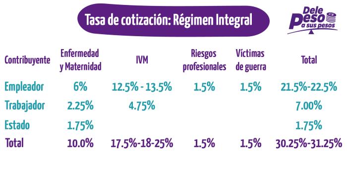Régimen Integral - Reforma INSS 2019