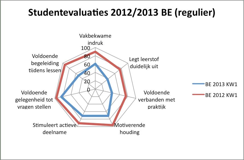 Evaluatie BE1 2013