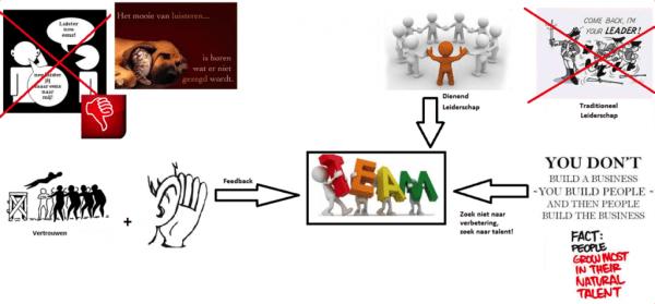module samenwerken 2