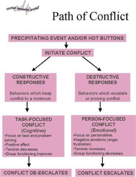 Dynamic Conflict Model