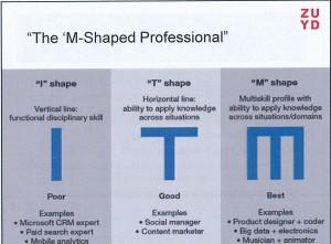 m shaped professional