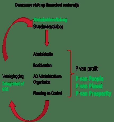 Duurzame visie op financieel onderwijs Avans