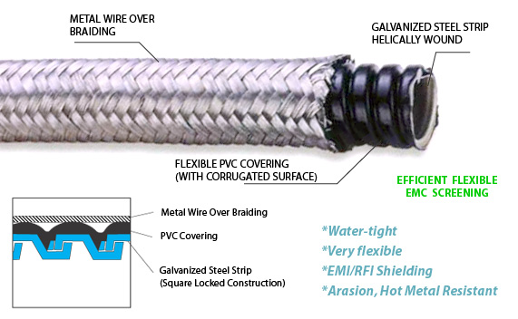 Made From Type Yf 707 Square Locked Conduit With Wire Over Braid Wire