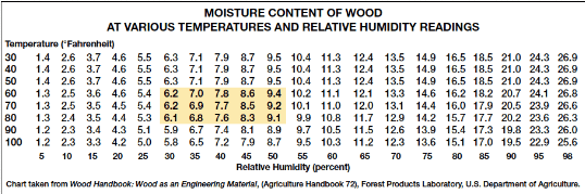 Moisture content of wood emc chart also why distributors should carry thermo hygrometers for their customers rh delmhorst