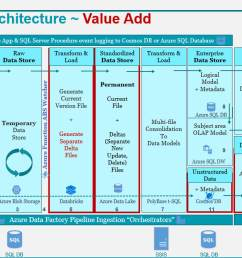 figure 1 value added by an azure data architecture [ 1187 x 668 Pixel ]