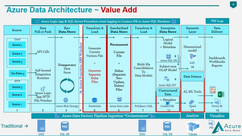 medium resolution of figure 1 value added by an azure data architecture