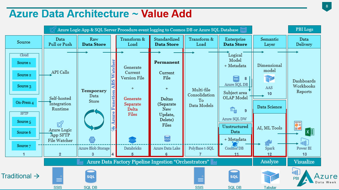 hight resolution of figure 1 value added by an azure data architecture