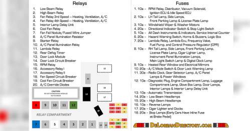 small resolution of delorean fuse diagram wiring diagram home delorean fuse diagram