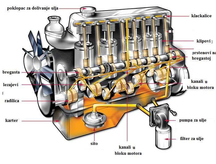Sistem za podmazivanje motora