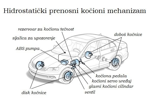 Kočioni sistem