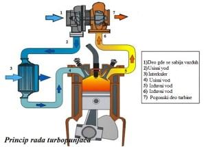 turbina i princip rada turbopunjača
