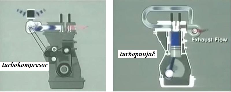 turbina i vrste turbina