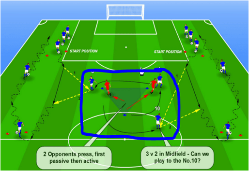 Building From Back Tactical Midfield Rotation Advanced Midfielder Session Warm Up