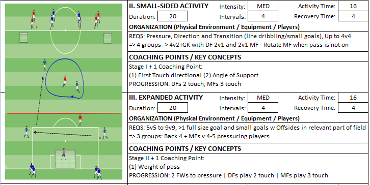 Building From Back Tactical Midfield Rotation Session Small Sided Expanded Game Coach Kevin Boynton Knights FC