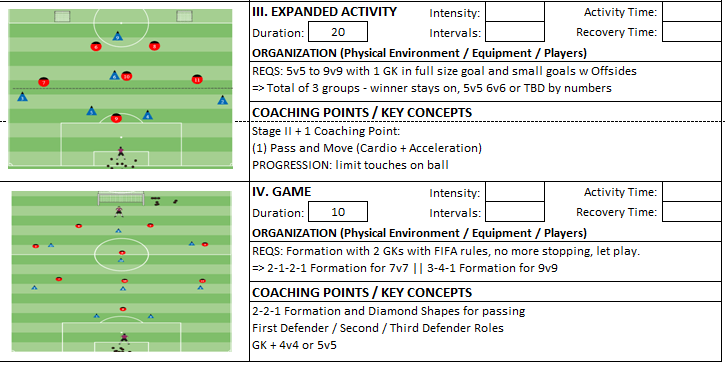 Speed Agility Session Small sided expanded activity Game Coach Kevin Boynton Knights FC