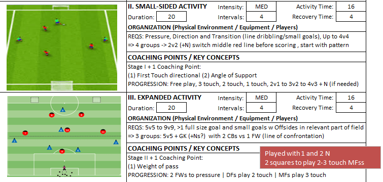 Building From Back Physical Interval Training Core Exercises Session Expanded Small sided Coach Kevin Boynton Knights FC