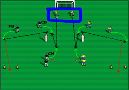 Building From Back Tactical CM CB FB Session Warm Up