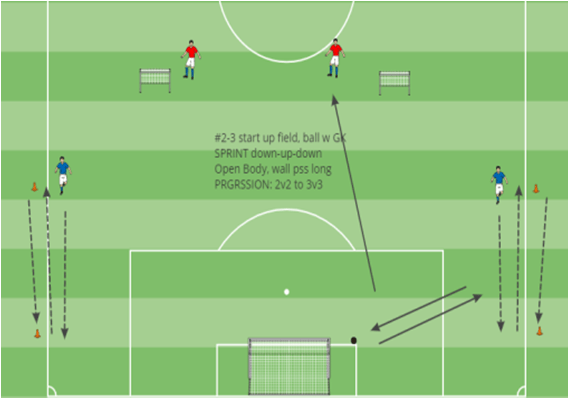 Building From Back Technical Dribbling Diagonal Switch Session Expanded Small Sided Kevin Van Vreckem Boynton Knights FC