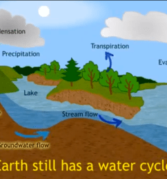 water cycle diagram percolation in [ 1069 x 772 Pixel ]